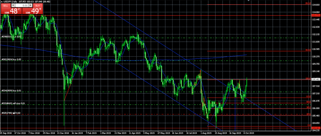 ドル円 FX チャート分析