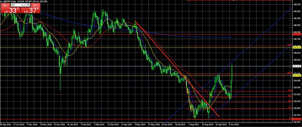 ポンド円 FX チャート分析